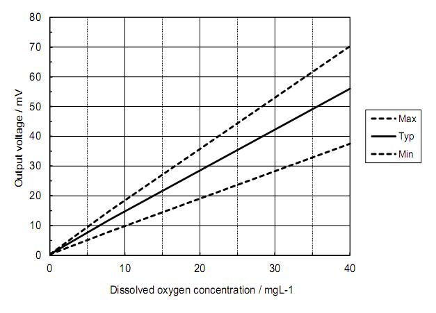 溶解氧传感器KDS-25B灵敏度特性